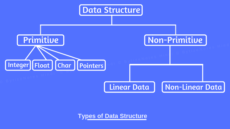 types of data structure in hindi