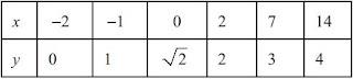 y = sqrt(x + 2) points