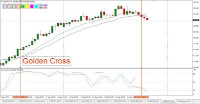 golden cross moving average