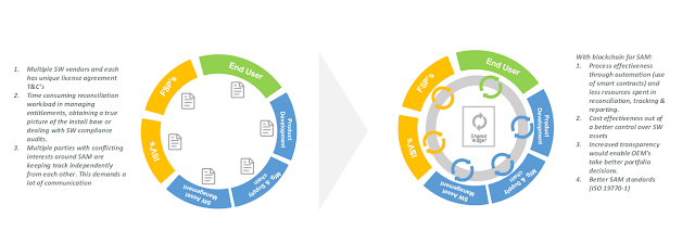 IBM Certifications, IBM Software Asset Management