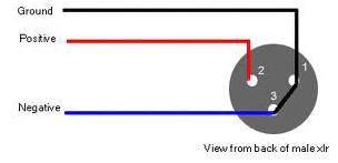 wiring diagram for xlr plug wiring image wiring xlr connector wire diagram xlr connector wiring diagram due to on wiring diagram for xlr plug