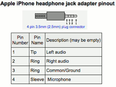wiring iphone audio jack diagram iphone 4 jack wiring diagram