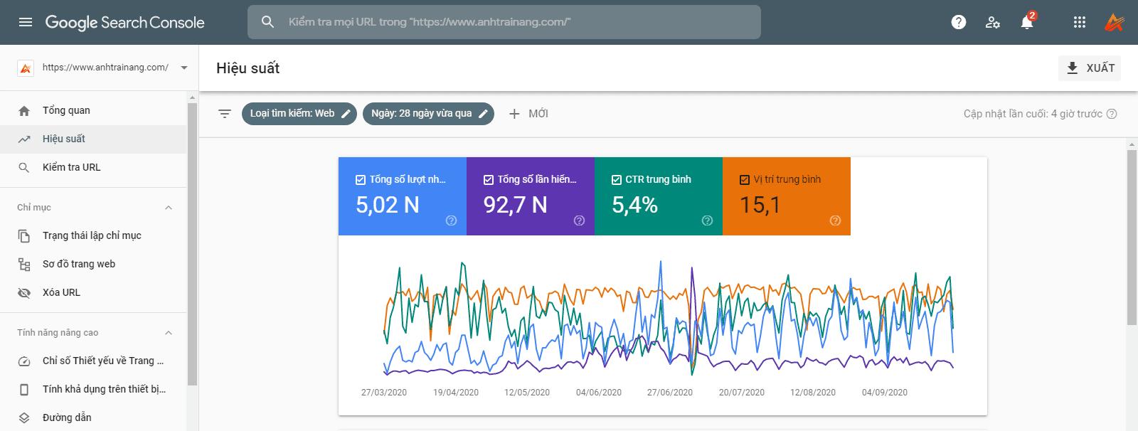 Báo cáo hiệu suất Google Search Console của Anh Trai Nắng Blog