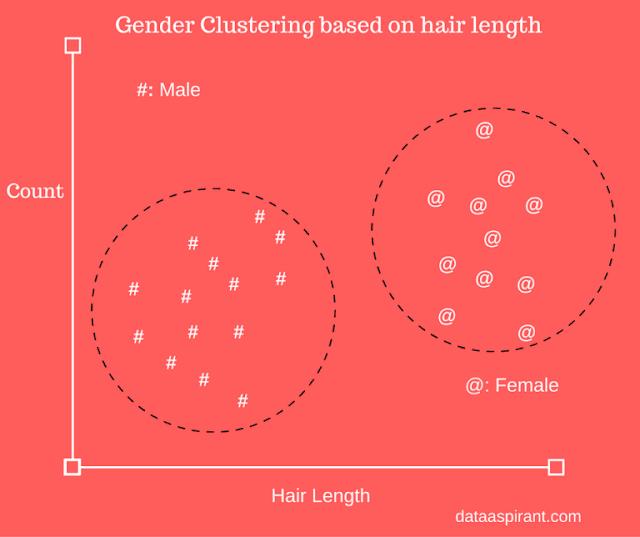 buku belajar machine learning dengan matlab - Penerapan Fuzzy C-Means Clustering