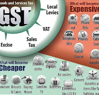 effect of GST on Products and services