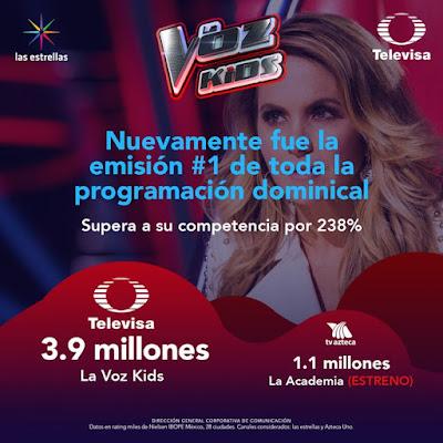 audiencia La Academia 2019 TV Azteca