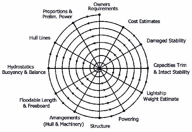 Naval Architecture: The Design Spiral