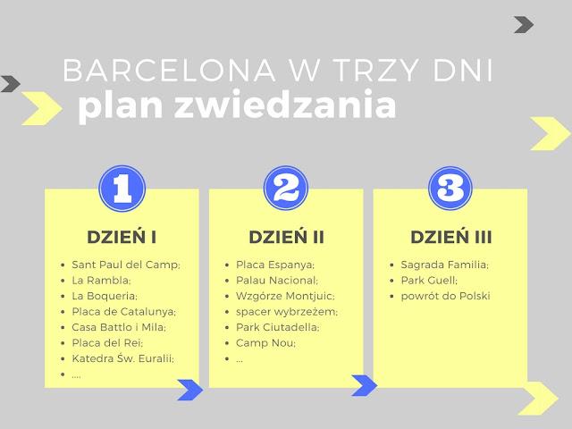 Plan zwiedzania Barcelony