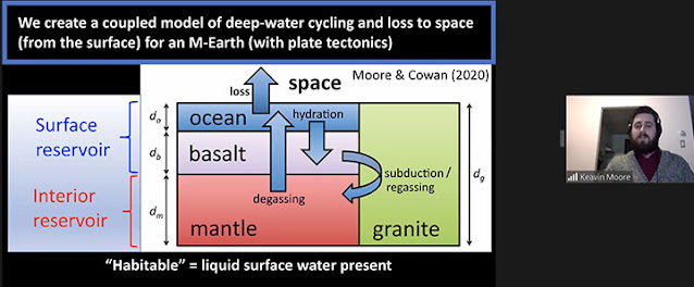 Water storage reservoirs are the key to maintain water (Source: Keavin Moore, Habitable Worlds 2021)