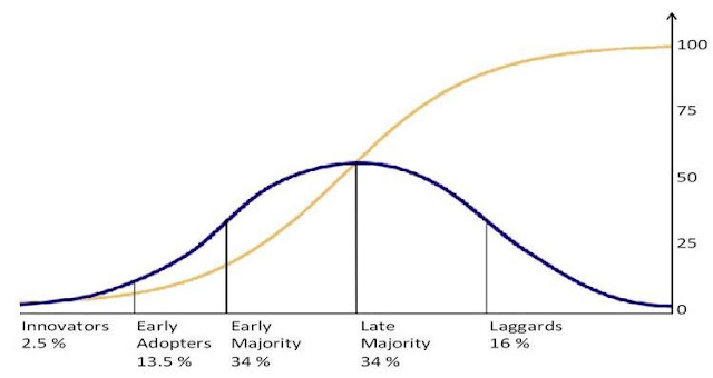 SaaS solutions adoption curve defining your market by Richard Gourlay