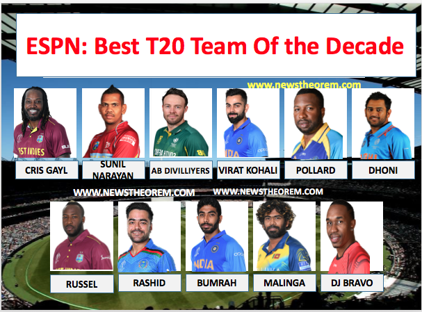 ESPN has announced the best T20 team of the decade, Dhoni in Rohit out?