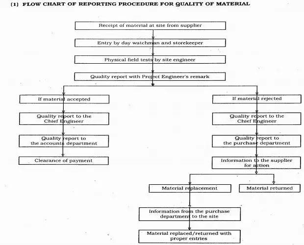Flow chart of reporting procedure for quality of material