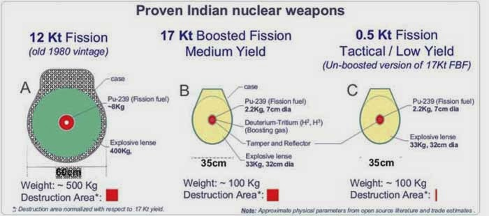 Submarine Matters: Indian Tritium Exports to the US?