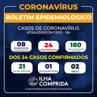 Ilha Comprida registra novo óbito e eleva para dois o número de mortes por Coronavírus