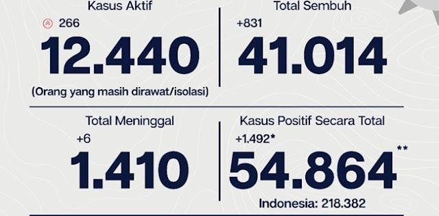 Kasus Positif Covid-19 Jakarta Bertambah Lagi 1.492 Orang