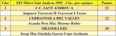 Clasificación por equipos del XIV Abierto Sant Andreu 1985