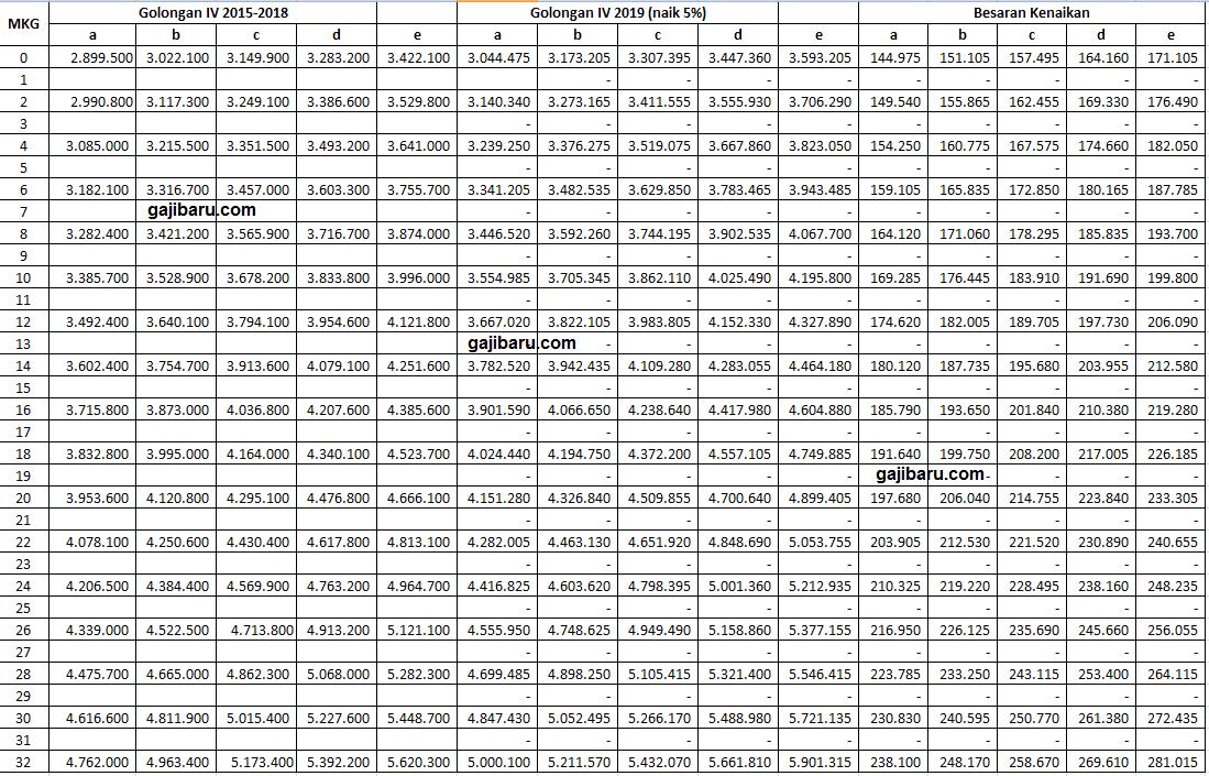 Tabel Kenaikan Gaji Pokok 5 Persen PNS / ASN TMTM Januari 2019