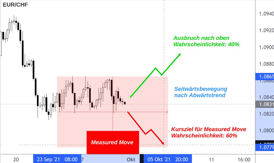 EUR/CHF-Kurs Analyse Measured Move Seitwärtsbewegung