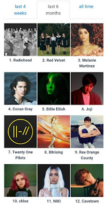 Top Artist di Spotify