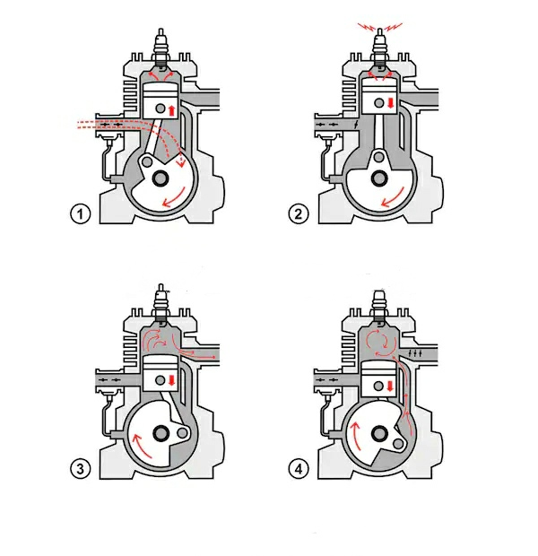 Types of Engines Based On number of strokes