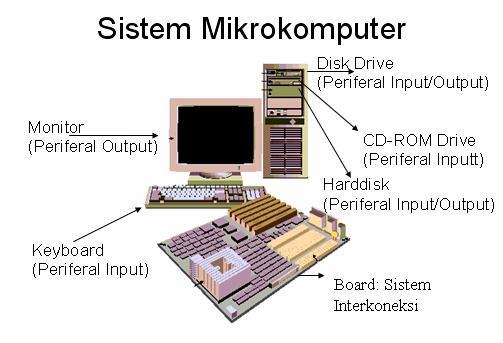 Pengertian dan Jenis-Jenis Mikrokomputer