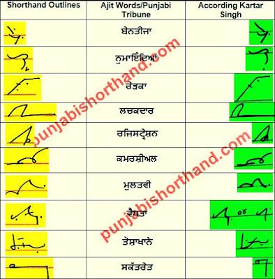 22-january-2021-ajit-tribune-shorthand-outlines