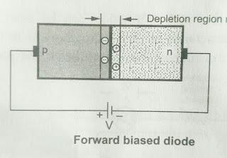 Depletion layer after Forward Voltage