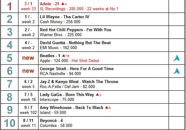 Divas On Chart World Top Album Chart Week 38
