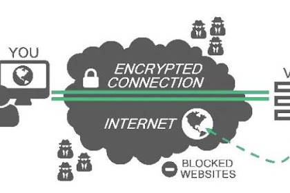 Pengertian dan Cara Menggunakan VPN Bawaan HP Android 100% Mudah