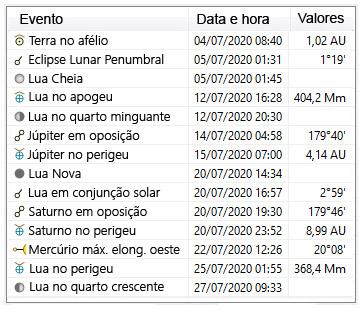 efemerides astronomicas - julho 2020