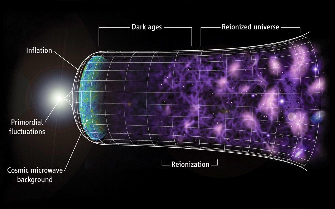 Resultado de imagem para QUANTAS DIMENSÕES EXISTEM NO UNIVERSO SEGUNDO A CIÊNCIA ?