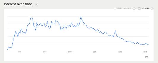 Menentukan Judul Artikel dengan Google TrendS