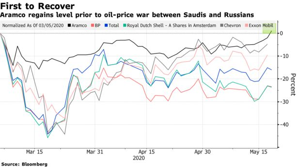 Aramco Is First Oil Major to Regain Pre-Price-War Stock Level - Bloomberg