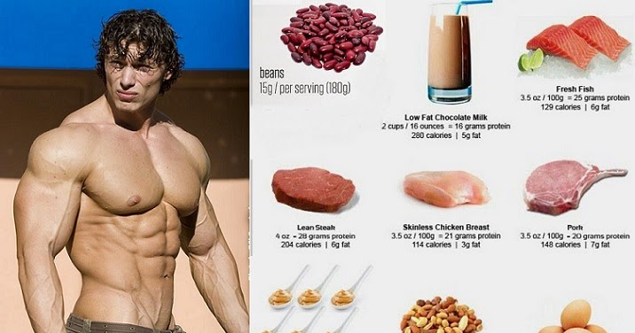 Diet Plan To Build Muscle Fast