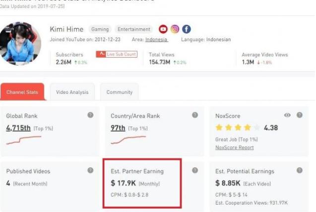 Inilah Gaji Kimi Hime Perbulan Dari Google Adsense