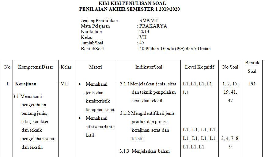 Kisi Kisi Pas Prakarya Smp Kelas 7 Semester Ganjil Kurikulum 2013 Tahun Pelajaran 2019 2020 Didno76 Com