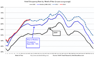 Hotels: Occupancy Rate Down Year-over-Year