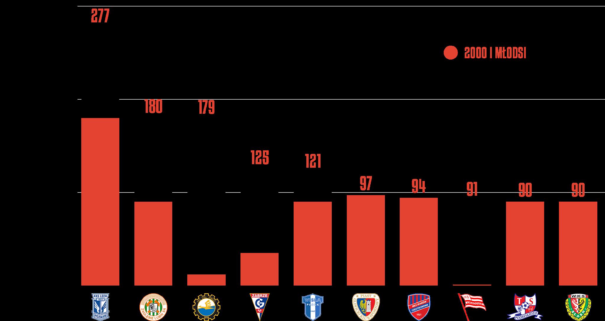Klasyfikacja klubów pod względem rozegranego czasu przez młodzieżowców w6.kolejce PKO Ekstraklasy<br><br>Źródło: Opracowanie własne na podstawie ekstrastats.pl<br><br>graf. Bartosz Urban