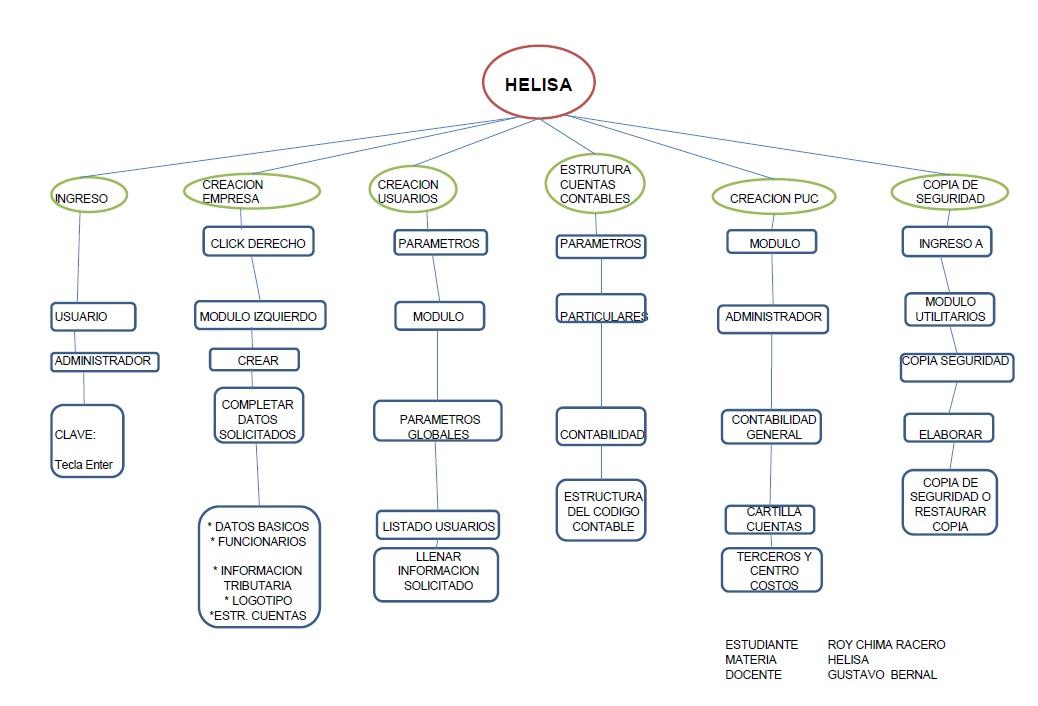 Contabilidad Finanzas Y Tributaria Uniciencia Helisa P