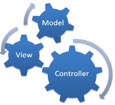 Konsep MVC (Model-View-Controller) dalam membangun Framework