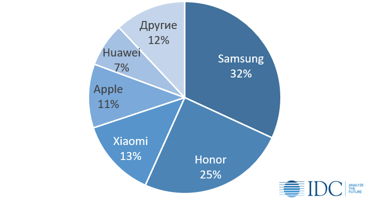 Samsung and Huawei - leaders, Xiaomi and Apple - in the wings