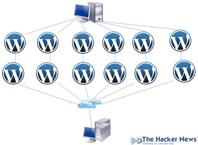 WordPress Pingback Vulnerability Serves DDoS attack feature