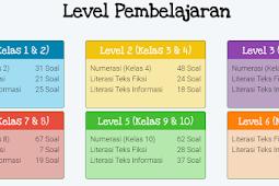 Soal AKM Online Jenjang SD, SMP, SMA Tahun 2020/2021