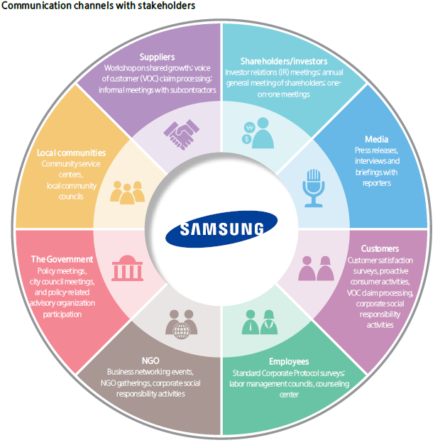 business plan of samsung Read an in-depth review of competing business models in the tech industry, including how apple and samsung are redefining corporate warfare.