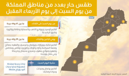 طقس حار بعدد من مناطق المملكة من يوم السبت إلى يوم الأربعاء المقبل