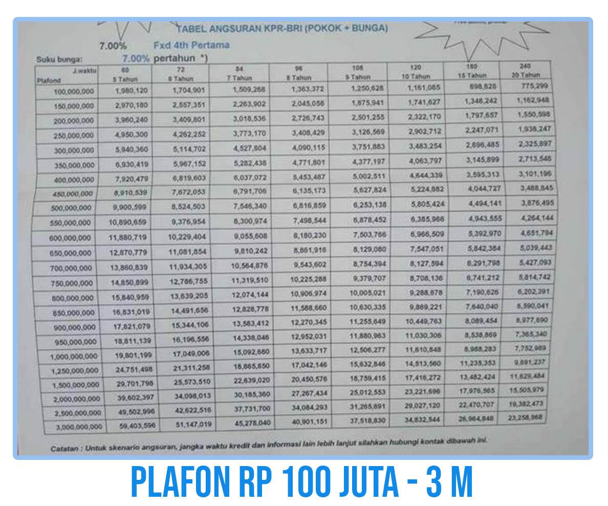 Tabel Pinjaman Bank BRI Untuk PNS, TNI dan Polri 2021 ...