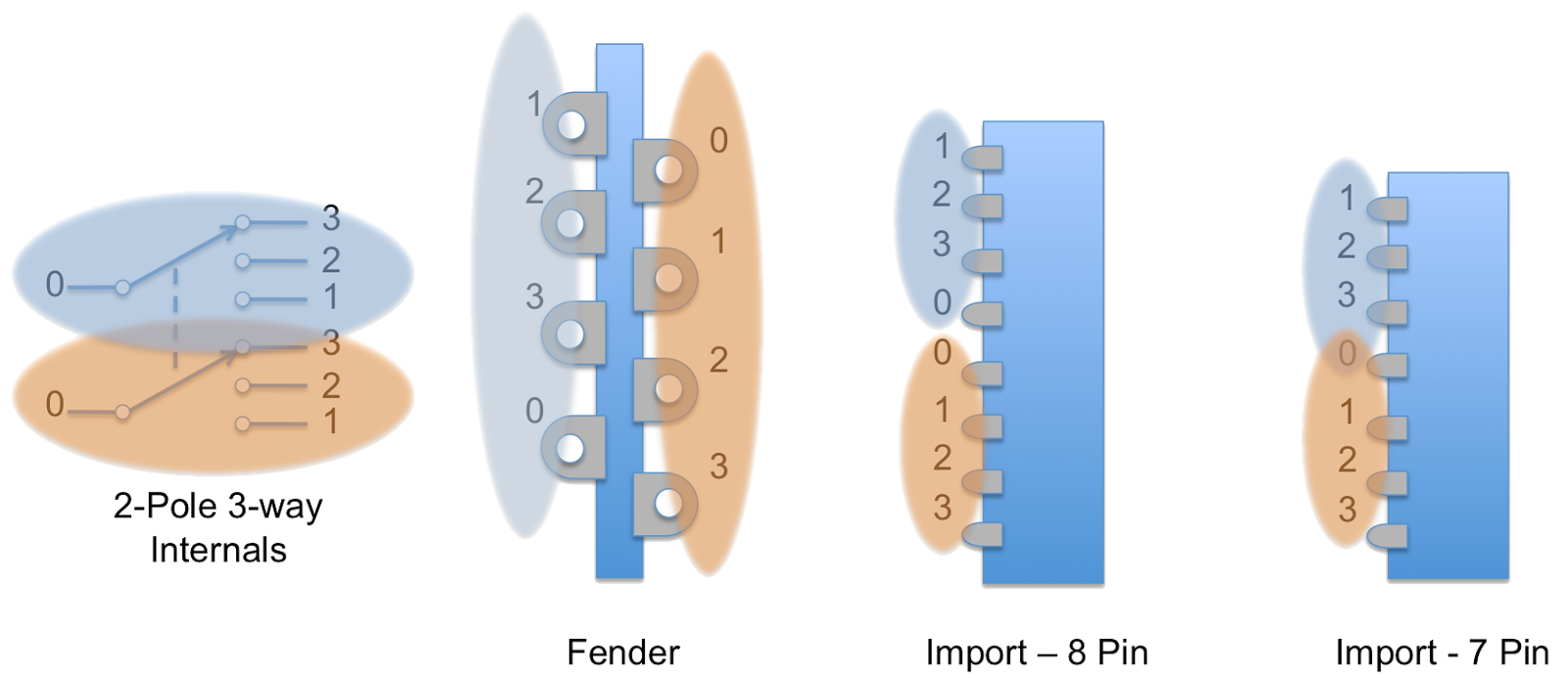in terms of the fender standard 5 way each set of 4 pins on either side represents a single 3 way pole for the 8 pin import switches the leftmost 4 pins  [ 1600 x 692 Pixel ]