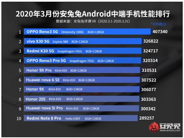 Oppo Find X2 Pro Raja AnTuTu Benchmark