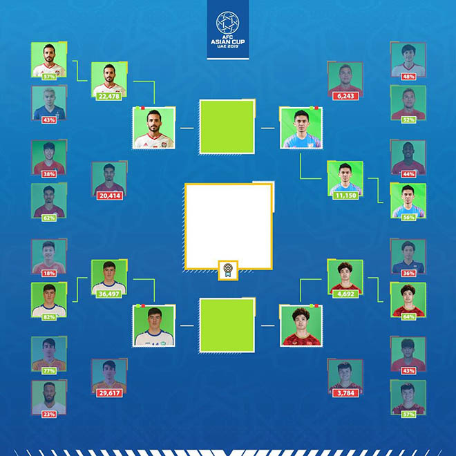 Vượt Quang Hải, Công Phượng vào top 4 SAO được yêu thích nhất Asian Cup 2