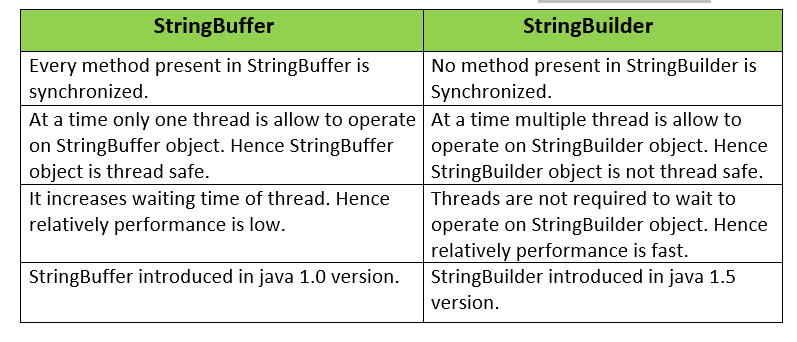 StringBuilder vs StringBuffer in java